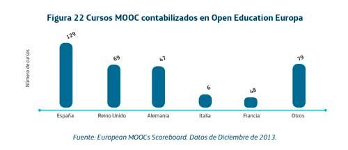 Cursos MOOC contabilizados en Open Education Europa. Fuente: European MOOCs Scoreboard e Ibercampus